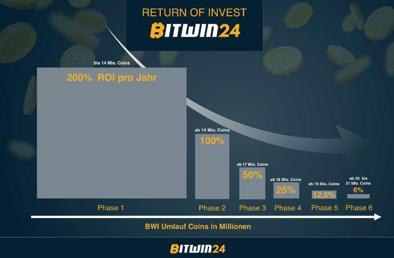 bitwin24 staking